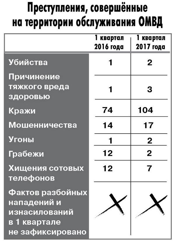 kriminal-vyazniki-statistika