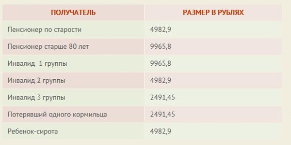 Какая будет индексация пенсий в 2018 году? Дадут ли по 5000 рублей? Обзор по каждой категории